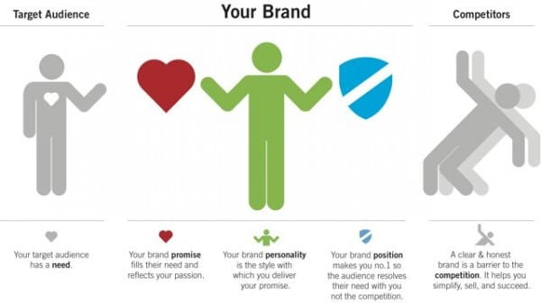 Common brand model (we liked this one) - Distility Brand Strategy model