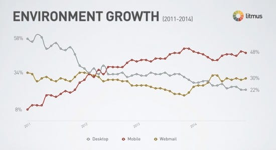 eDM (Electronic Direct Marketing) Environment Growth 2011-2014 by litmus