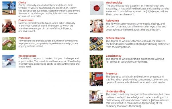 Interbrand 10 brand strengths