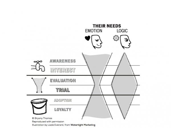 The Logic Sandwich diagram
