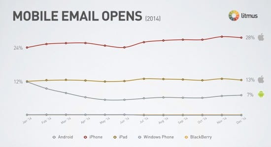 Mobile email open rates percent