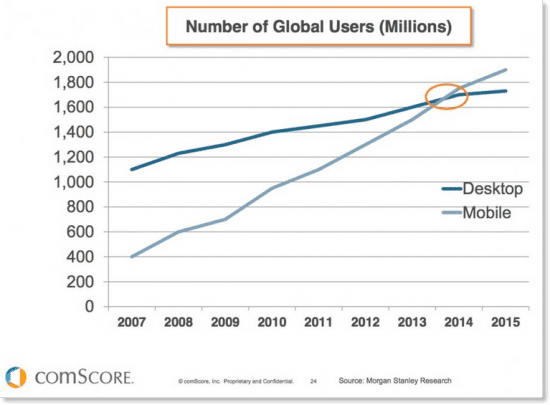 Mobile stats vs desktop-users-global