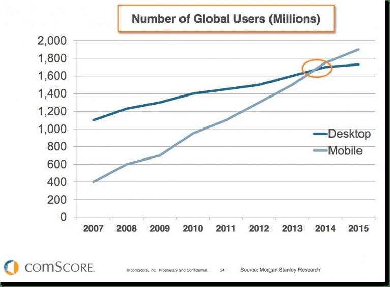 Mobile stats vs desktop-users-global