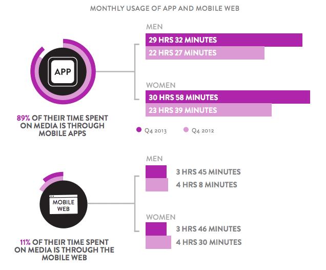 Mobile app vs site usage