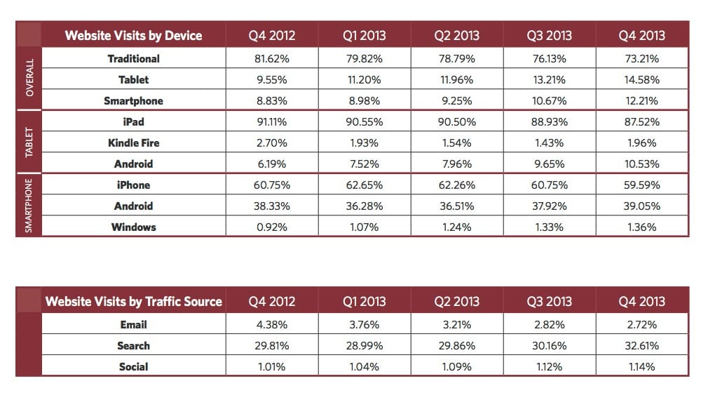 Mobile app marketing case studies 100