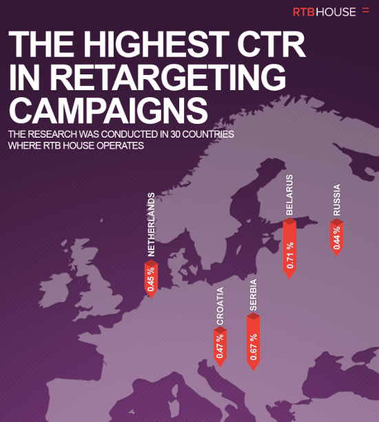 The highest CTR in retargeting campaigns