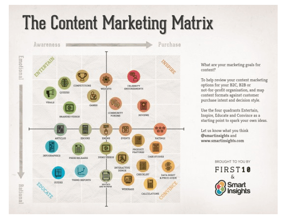 Managing content marketing in Financial Services marketing