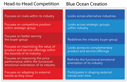 blue-ocean-strategy-digital-marketing