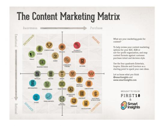contentmarketingmatrix