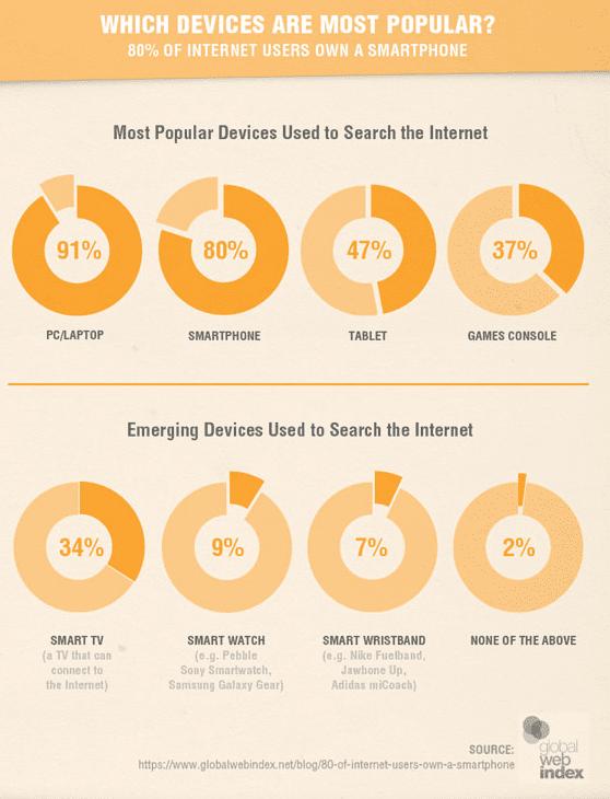 desktop-vs-mobile-most-popular-devices-2015