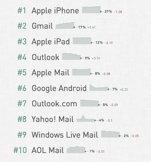 Email clients - January 2015