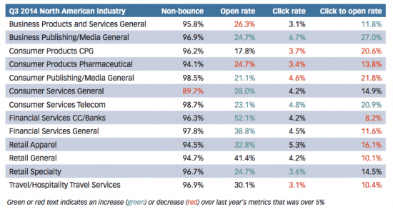 email response rates by industry