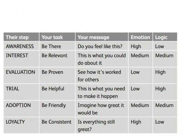 Marketing messaging matrix