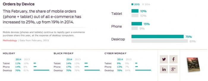 online orders by device 2015