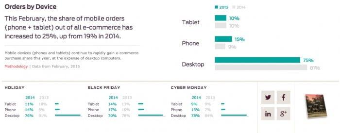 encomendas online por dispositivo 2015