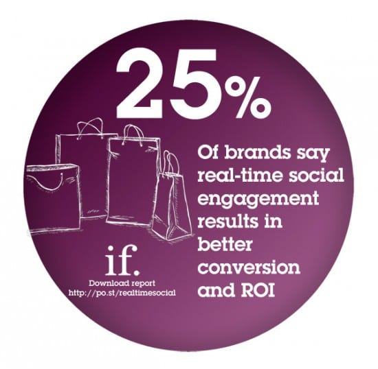 real-time_social_ROI