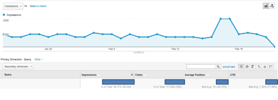 Google Webmaster Tools Data on Google Analytics