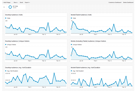 Custom dashboards on Google Analytics