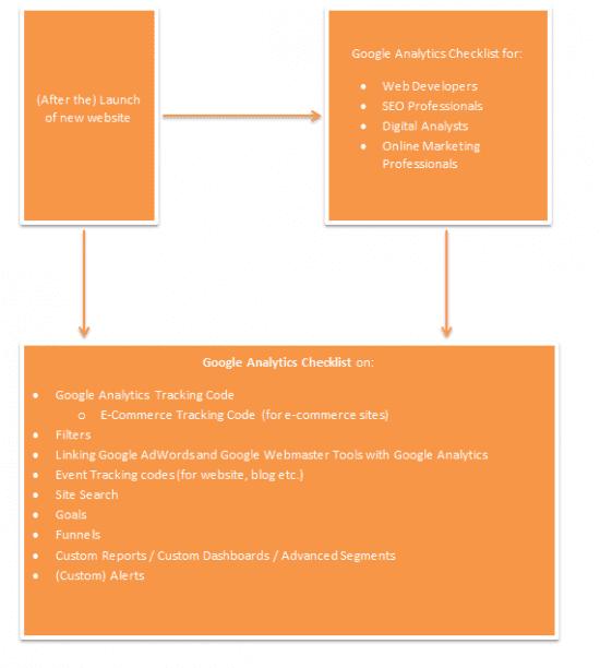 Google Analytics check-list-process