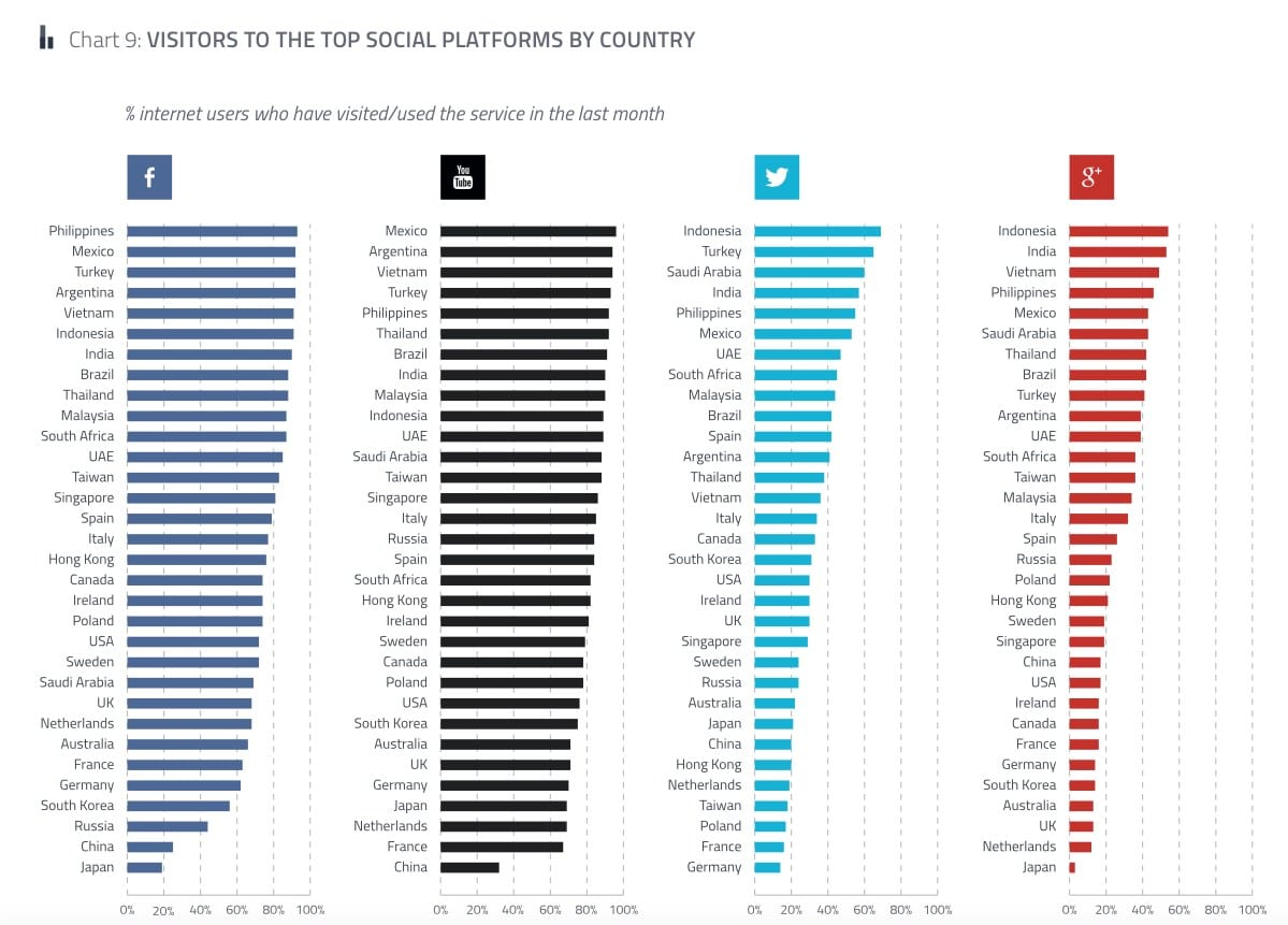 2015 Social network popularity by country