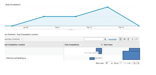 Conversions on Google Analytics
