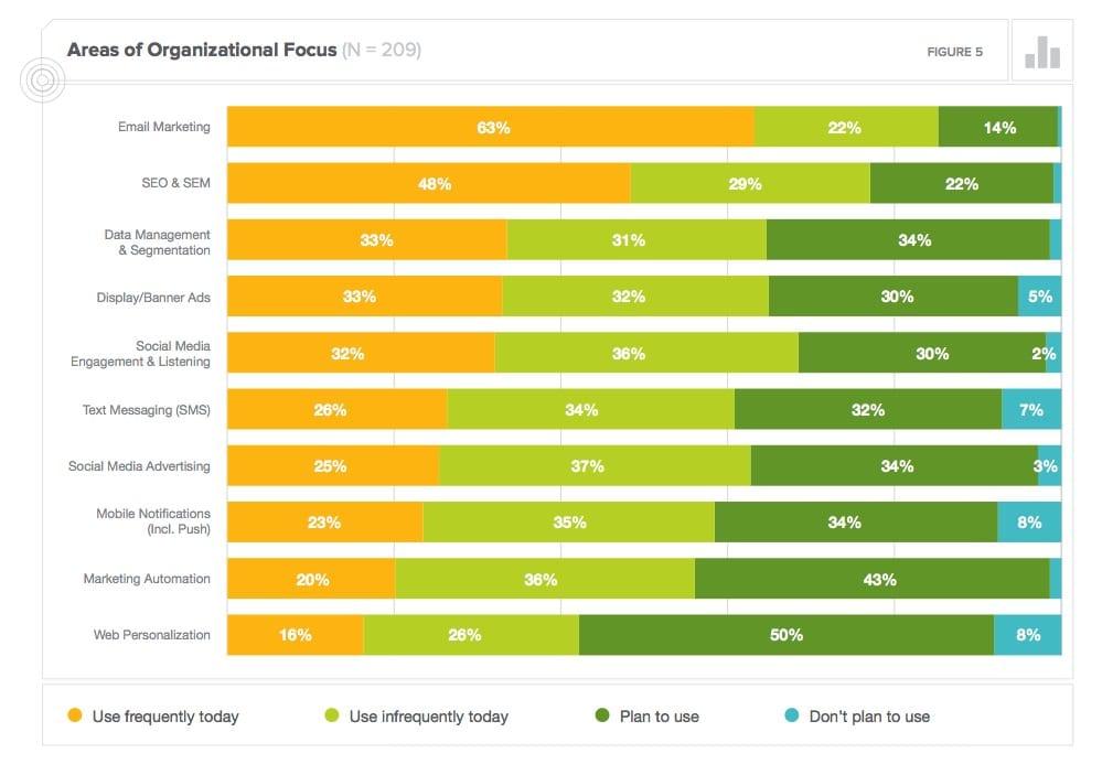 Your digital marketing priorities in 2014? | Smart Insights