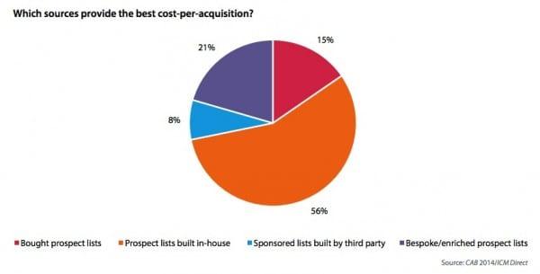 Best-sources-cost-per-acquisition.