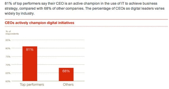 CEO support for digital initiatives