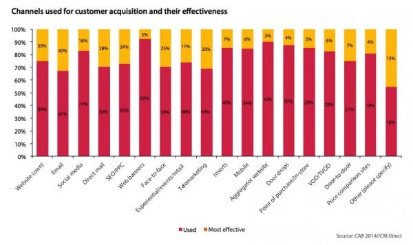 Channels used for customer acquisition