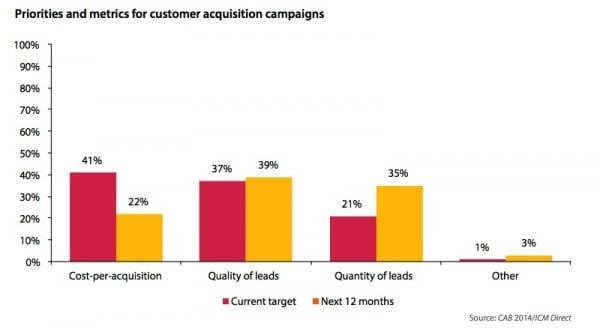 Evaluating customer acqusition