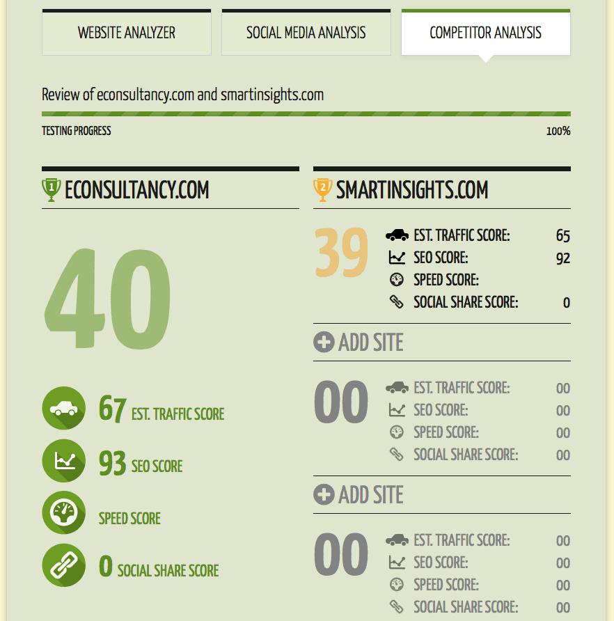 Quick Sprout   Comp Comparison