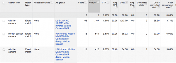 Google shopping campaigns by ad group