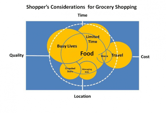 Shoppersconsiderationdiagram