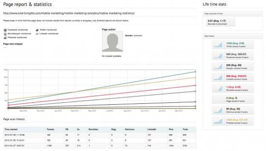 Sociacrawlytics - detailed page report analysis
