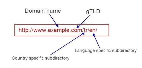 Subdirectories example