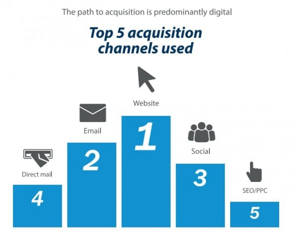 Top acquisition channnels 2014