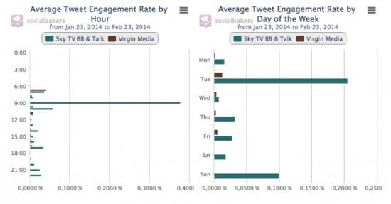 average tweet engagement rate