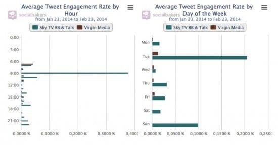 average tweet engagement rate