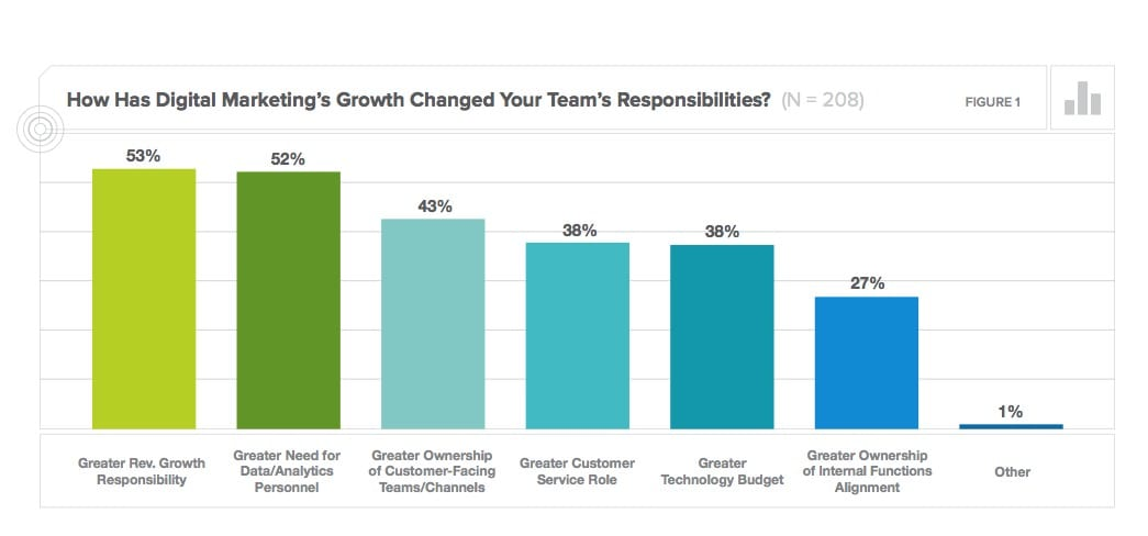 5 key marketing challenges to be managed in 2014 - Smart Insights ...