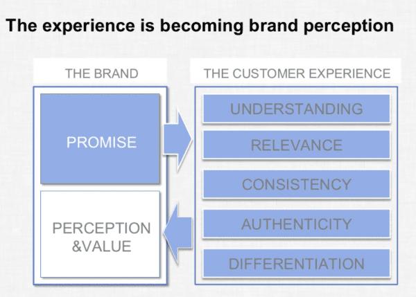 experience-branding