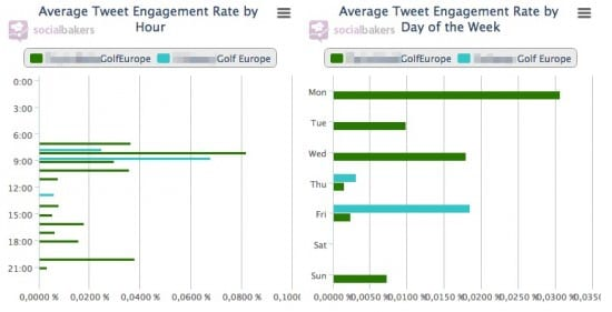 golf tweet engagement