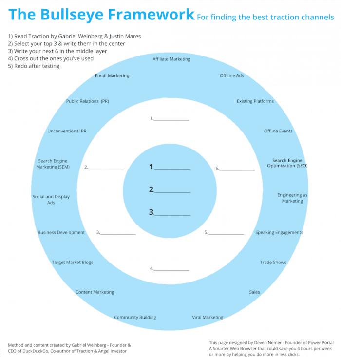 Bullseye Framework for finding the best acquisition channels