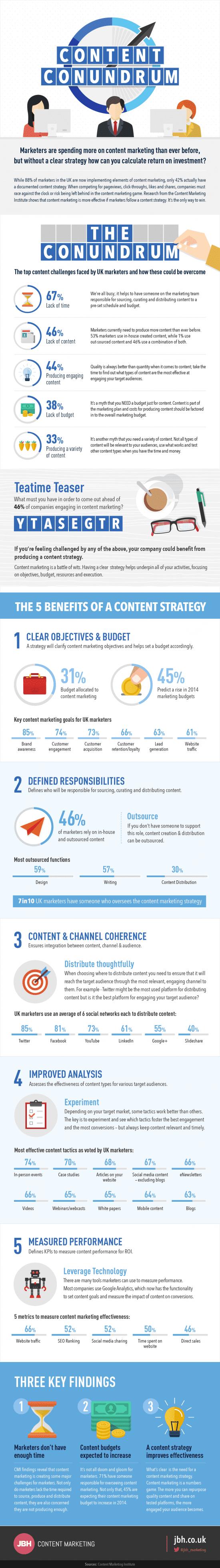 Content-Marketing-Conundrum-Infographic