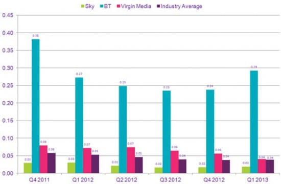 ofcom tv report