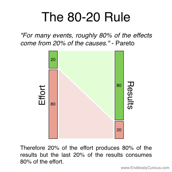 Paretos-80-20-rule