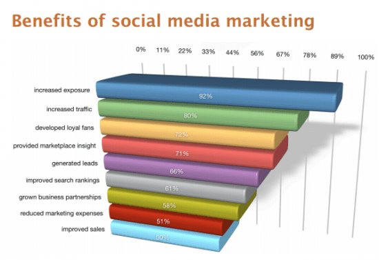 benefitsofsocialmediasocialmediaexaminerreport2014