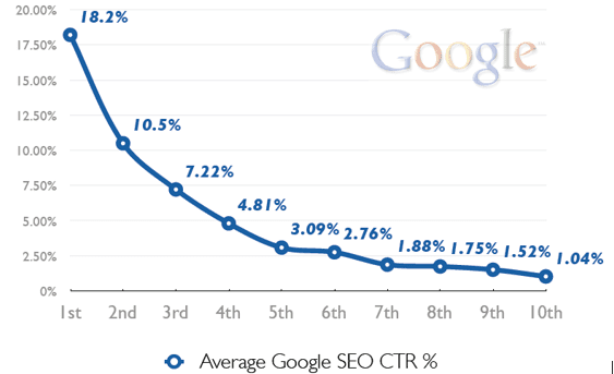 What does negative SEO mean? - Smart Insights Digital Marketing Advice