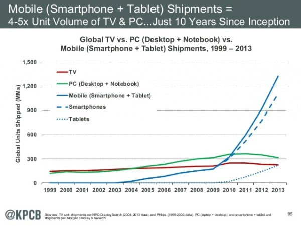 Mobile Shipments (Last Ten Years)