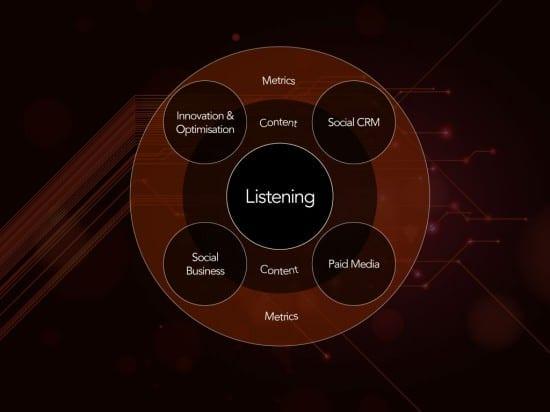 social listening diagram