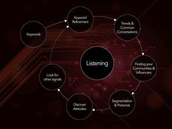 social listening process